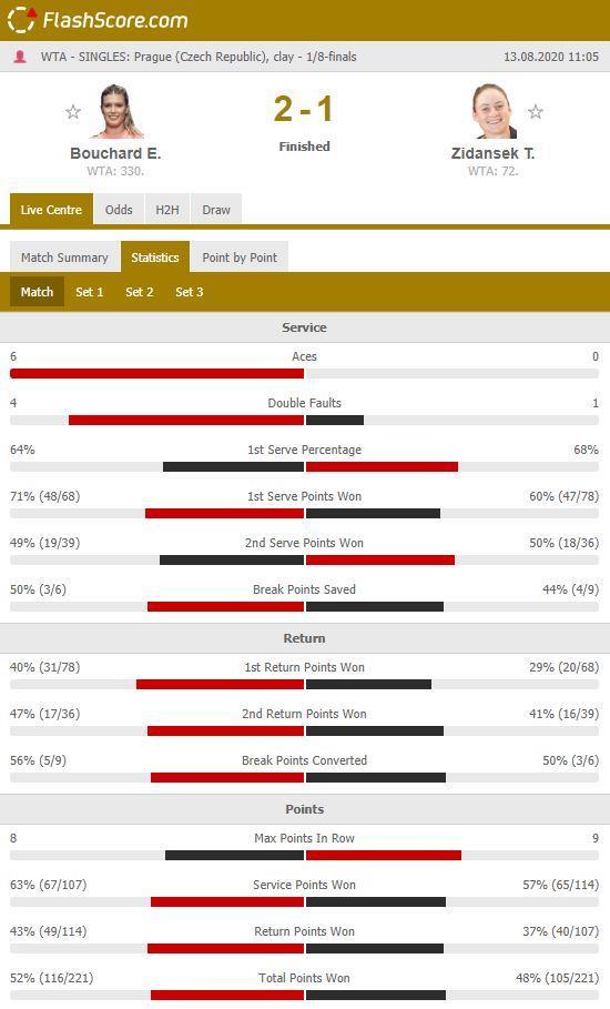 stat - Zidanškova v Pragi po 3 urah igre klonila proti bivši 5. igralki sveta