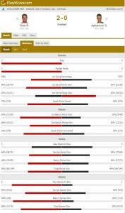 Rola 177x300 - Tudi Rola četrtfinalist turnirja serije Challenger v Splitu