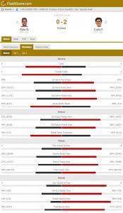 rola12 174x300 - Niz 9 zaporednih izgubljenih iger v četrtfinalu usoden za Rolo v Prostejovu