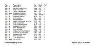 PORTOROZ3 300x172 - Turnir WTA 250 Zavarovalnica Sava Portorož z vsemi najboljšimi Slovenkami; Kasatkina prva nosilka